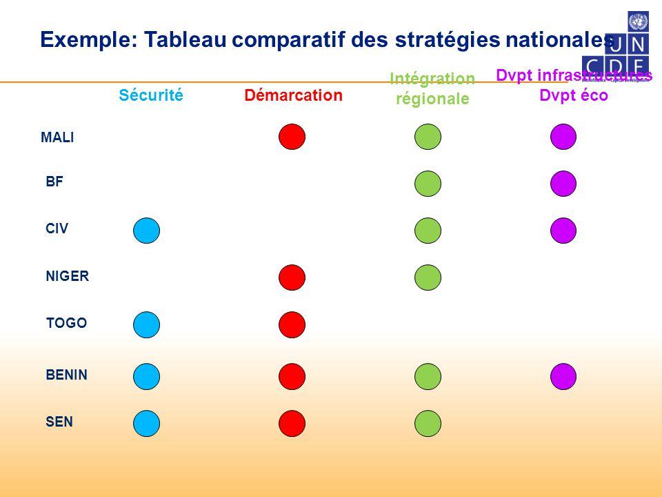 Exemple: Tableau comparatif des stratégies nationales