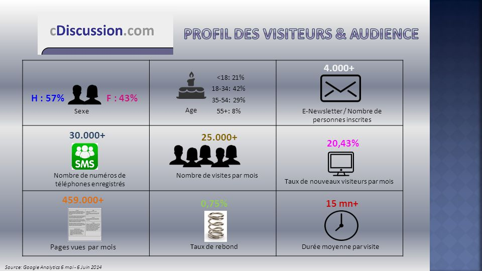 profil des visiteurs & Audience