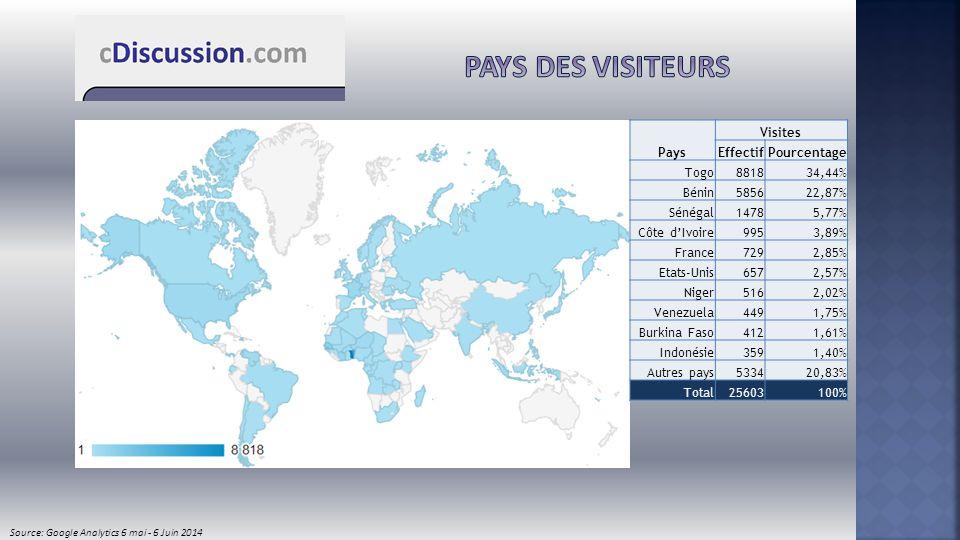 Pays des visiteurs Pays Visites Effectif Pourcentage Togo 8818 34,44%