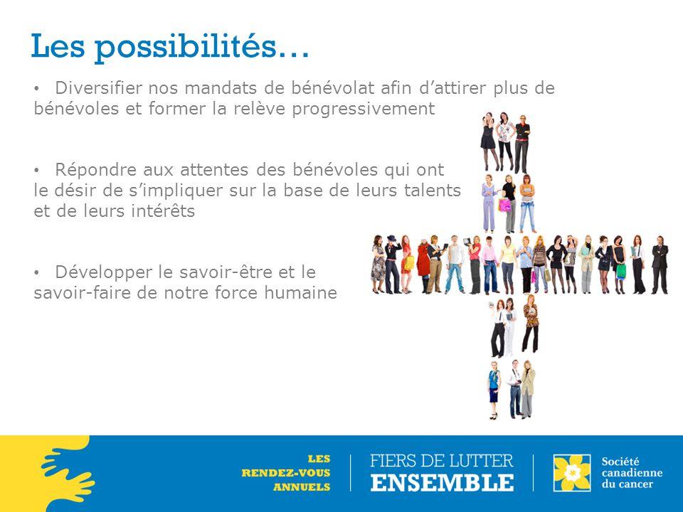 Les possibilités… Diversifier nos mandats de bénévolat afin d'attirer plus de. bénévoles et former la relève progressivement.