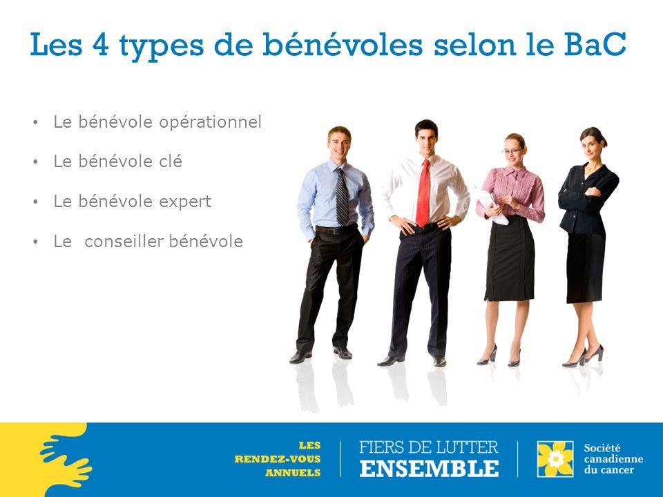 Les 4 types de bénévoles selon le BaC