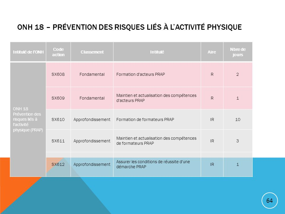 ONH 18 – Prévention des risques liés à l'activité physique