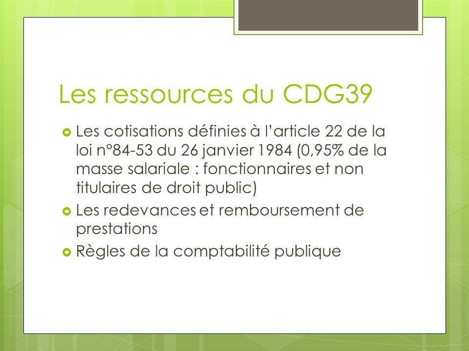 Les ressources du CDG39