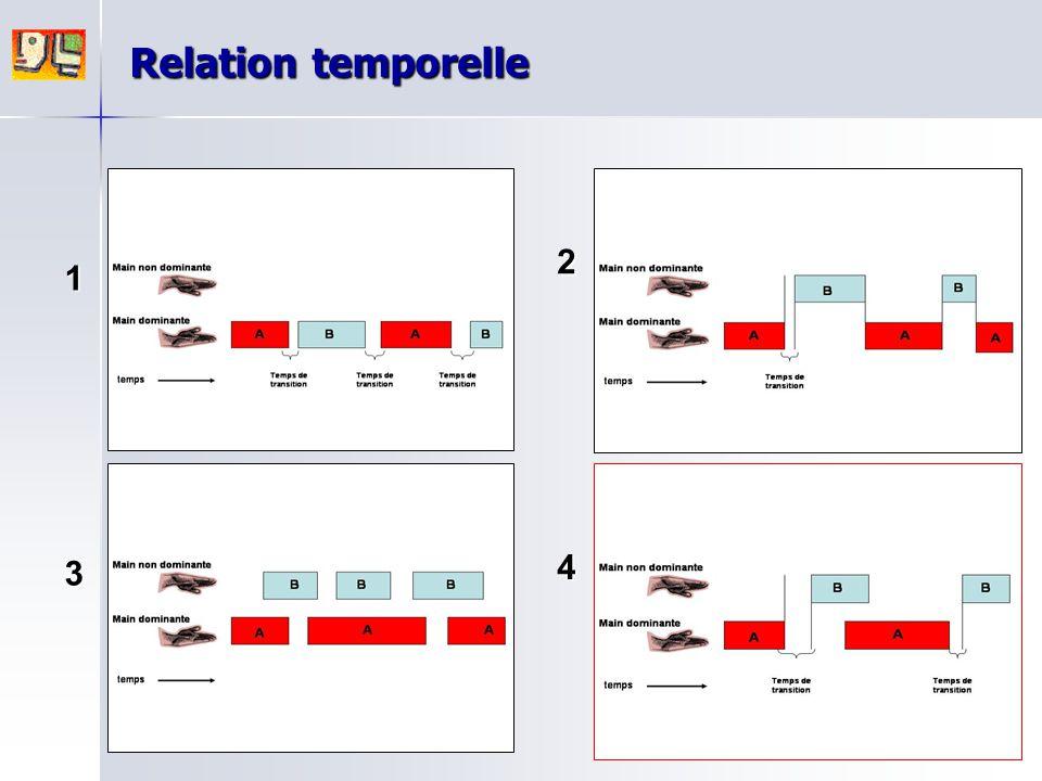 Relation temporelle 2 1 3 4