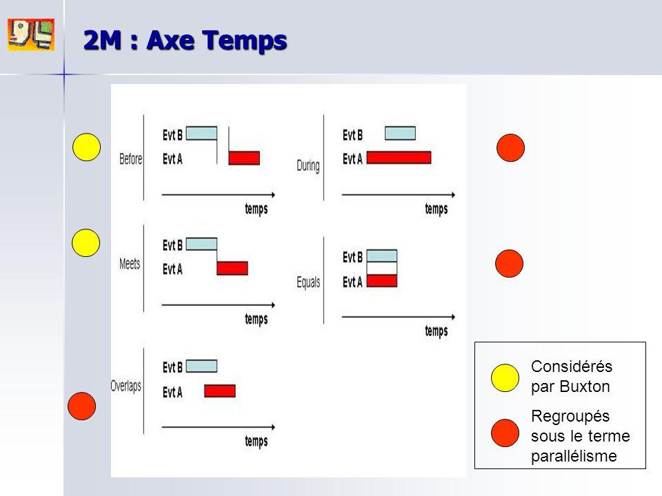 2M : Axe Temps Considérés par Buxton