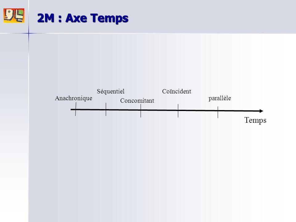 2M : Axe Temps Temps Séquentiel Coïncident Anachronique parallèle