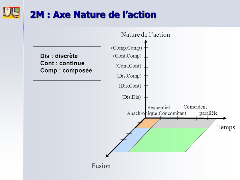2M : Axe Nature de l'action