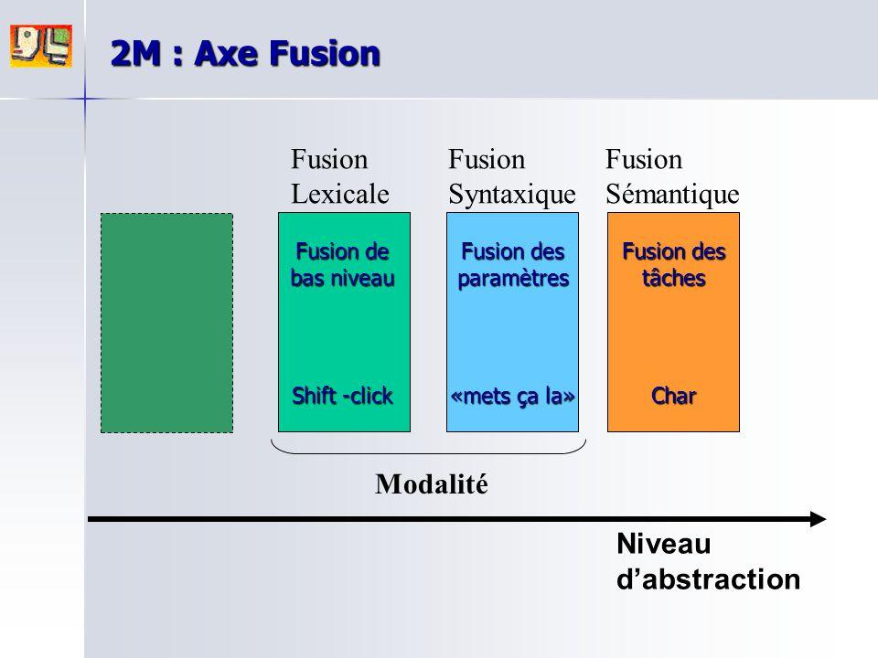 2M : Axe Fusion Fusion Lexicale Fusion Syntaxique Fusion Sémantique
