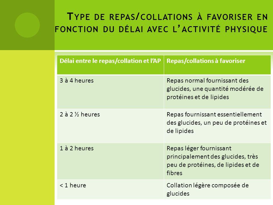 Type de repas/collations à favoriser en fonction du délai avec l'activité physique