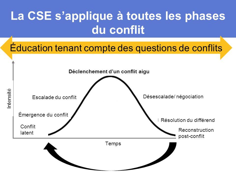 La CSE s'applique à toutes les phases du conflit