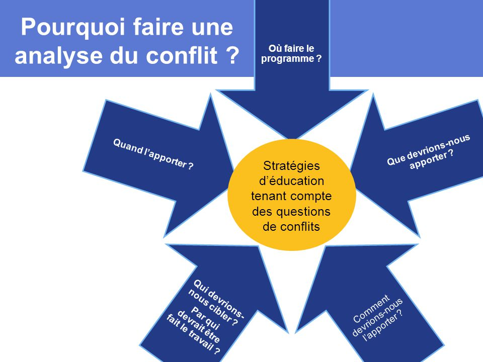Pourquoi faire une analyse du conflit