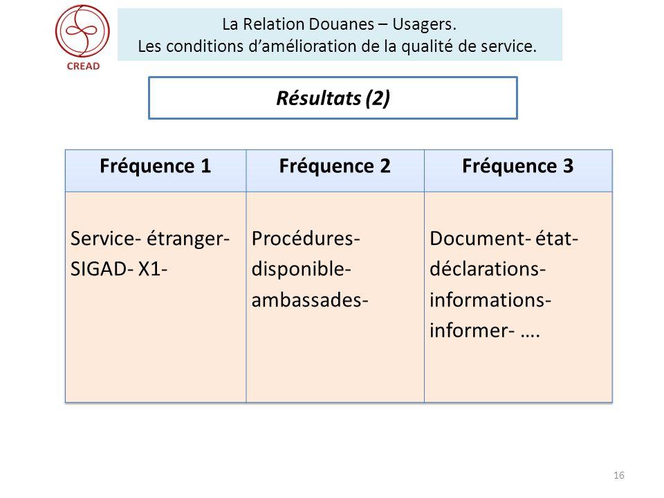 Résultats (2) Fréquence 1 Fréquence 2 Fréquence 3