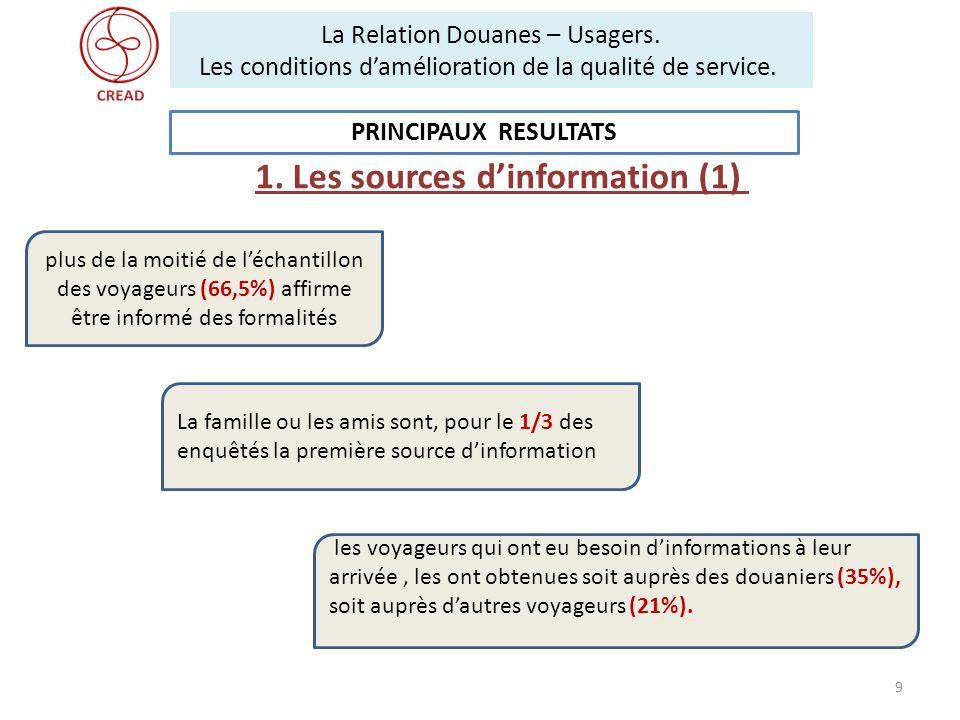 1. Les sources d'information (1)