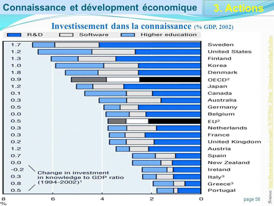 TIC et performance économique