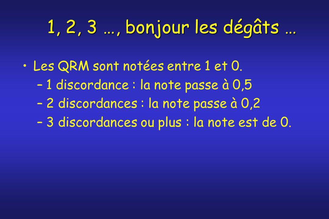 1, 2, 3 …, bonjour les dégâts … Les QRM sont notées entre 1 et 0.