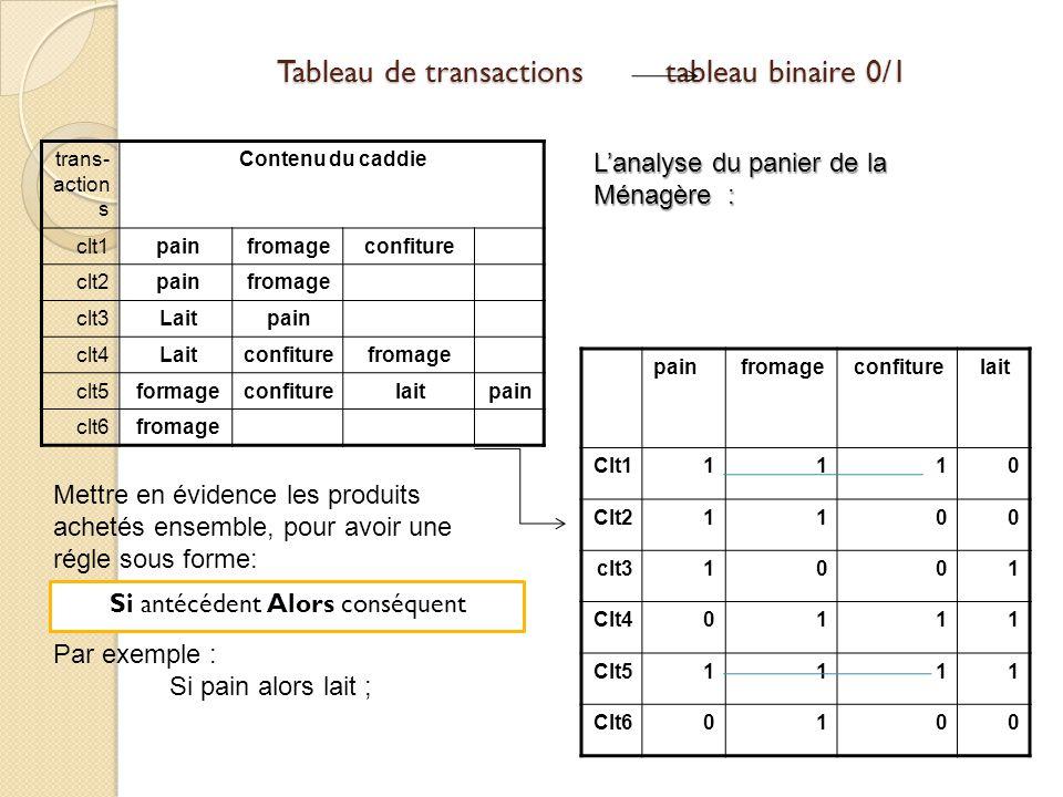 Tableau de transactions tableau binaire 0/1