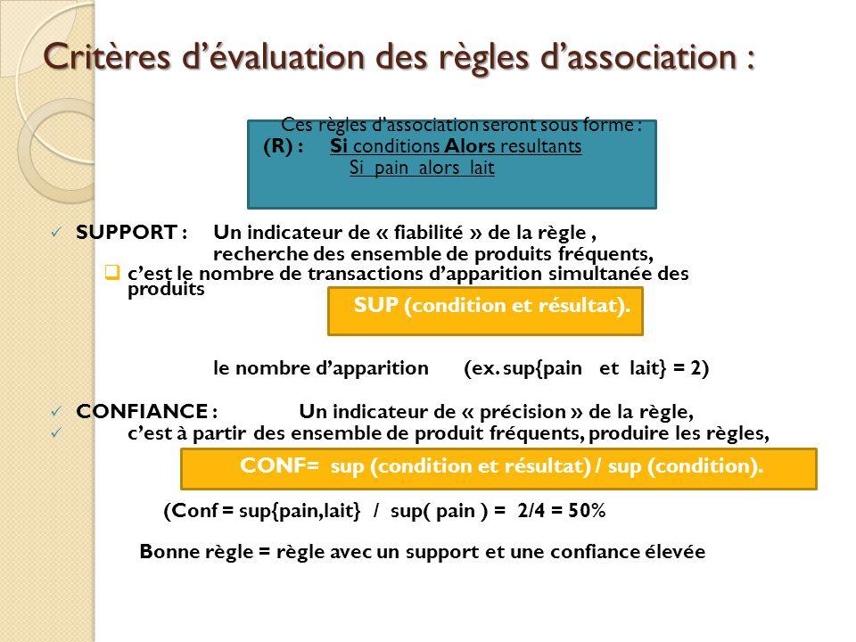 Critères d'évaluation des règles d'association :
