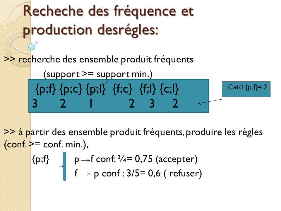 Recheche des fréquence et production desrégles: