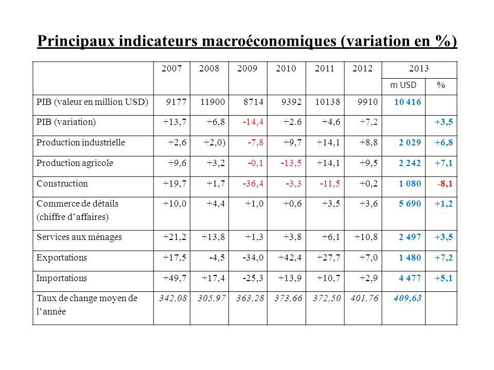 Principaux indicateurs macroéconomiques (variation en %)