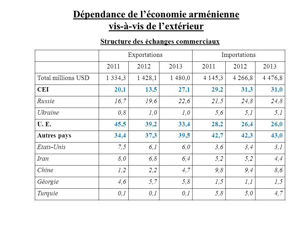 Dépendance de l'économie arménienne vis-à-vis de l'extérieur
