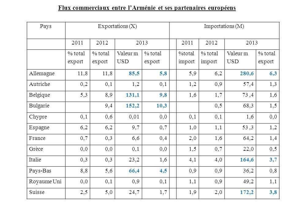 Flux commerciaux entre l'Arménie et ses partenaires européens