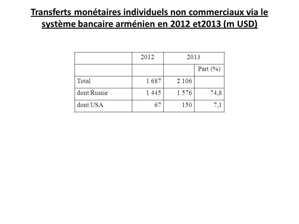 Transferts monétaires individuels non commerciaux via le système bancaire arménien en 2012 et2013 (m USD)