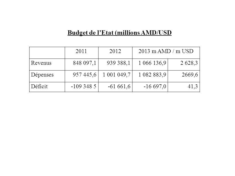 Budget de l'Etat (millions AMD/USD