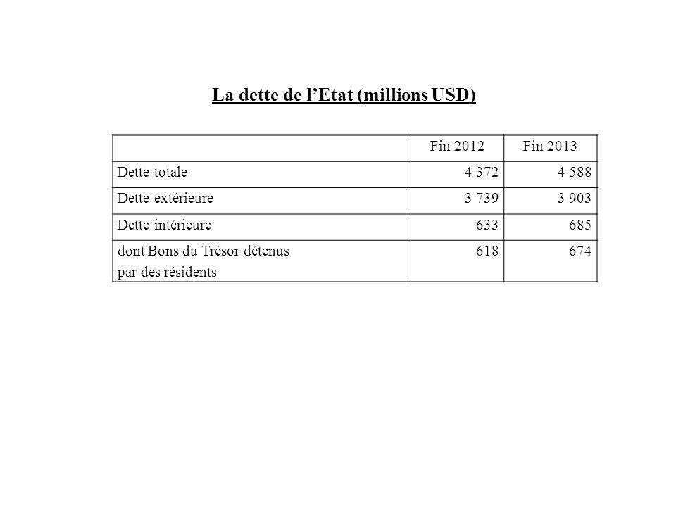 La dette de l'Etat (millions USD)