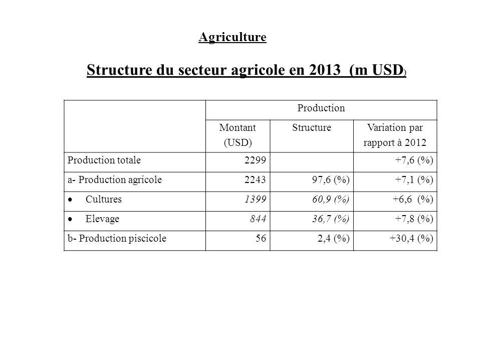 Structure du secteur agricole en 2013 (m USD)