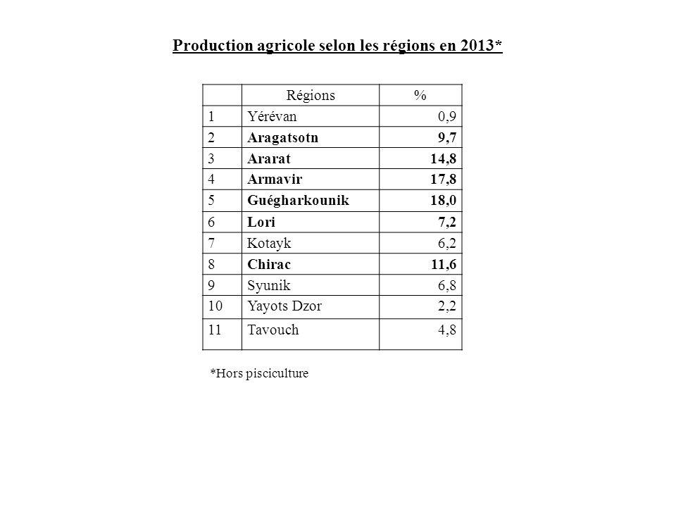 Production agricole selon les régions en 2013*