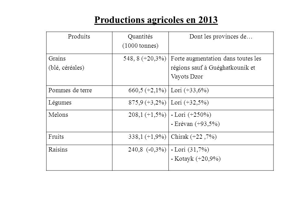 Productions agricoles en 2013