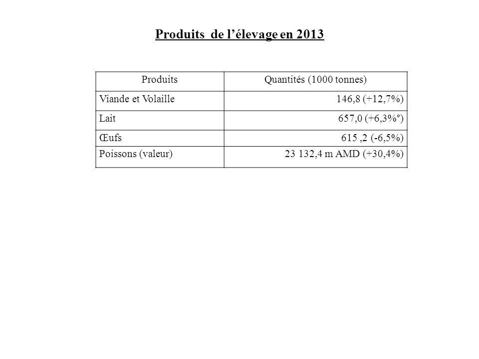 Produits de l'élevage en 2013