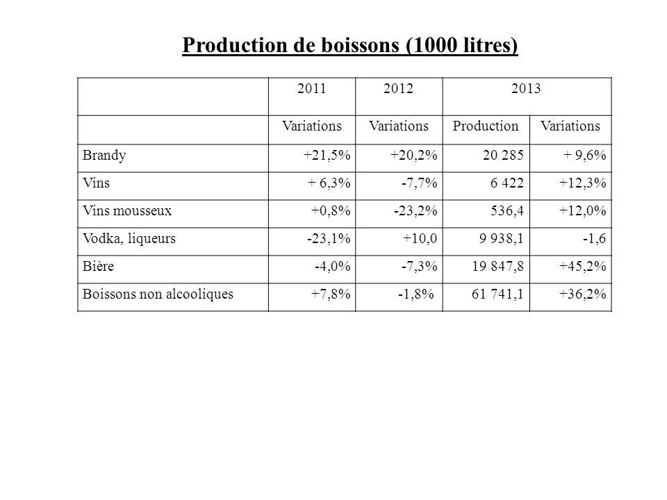 Production de boissons (1000 litres)