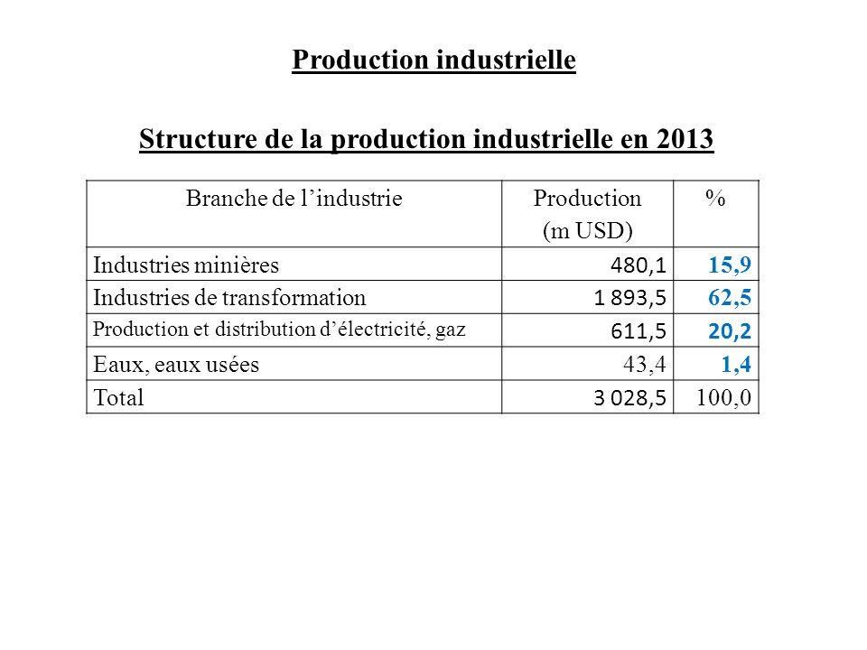 Structure de la production industrielle en 2013