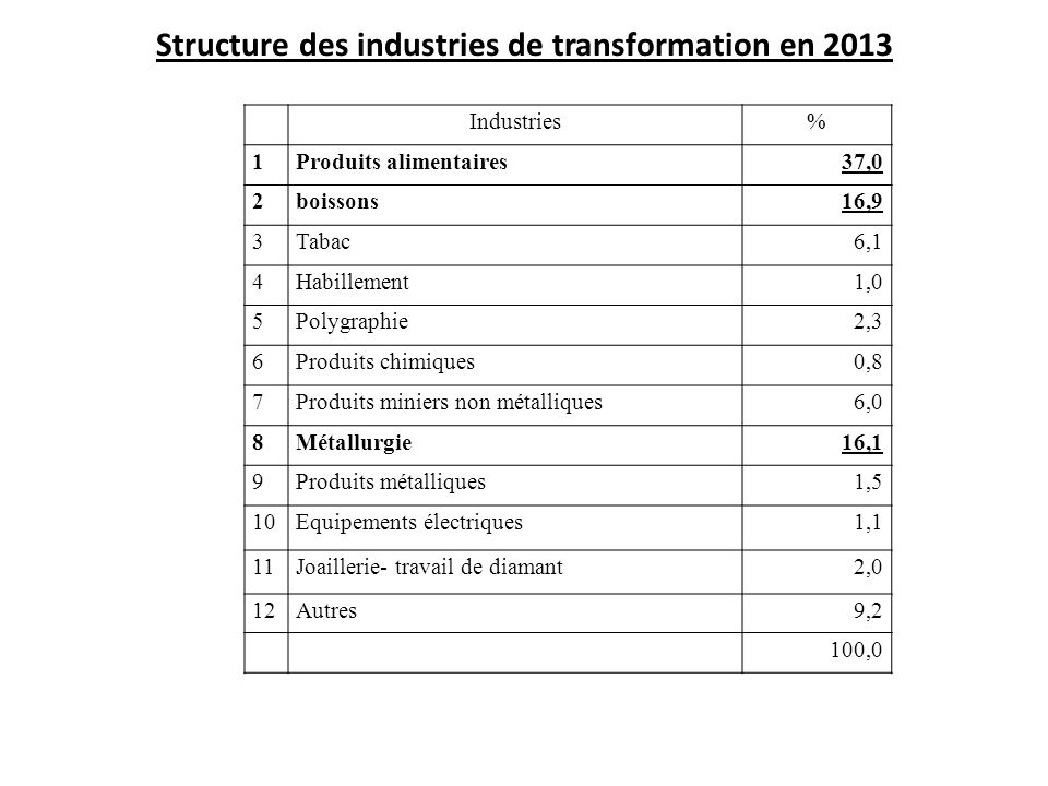 Structure des industries de transformation en 2013