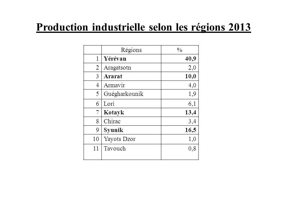 Production industrielle selon les régions 2013