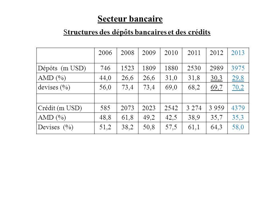 Structures des dépôts bancaires et des crédits