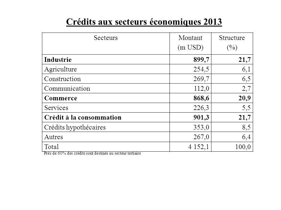 Crédits aux secteurs économiques 2013