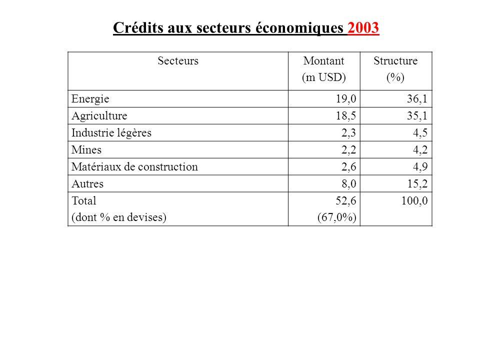 Crédits aux secteurs économiques 2003