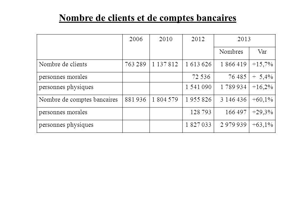 Nombre de clients et de comptes bancaires