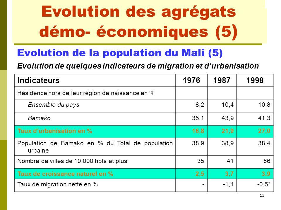 Evolution des agrégats démo- économiques (4)