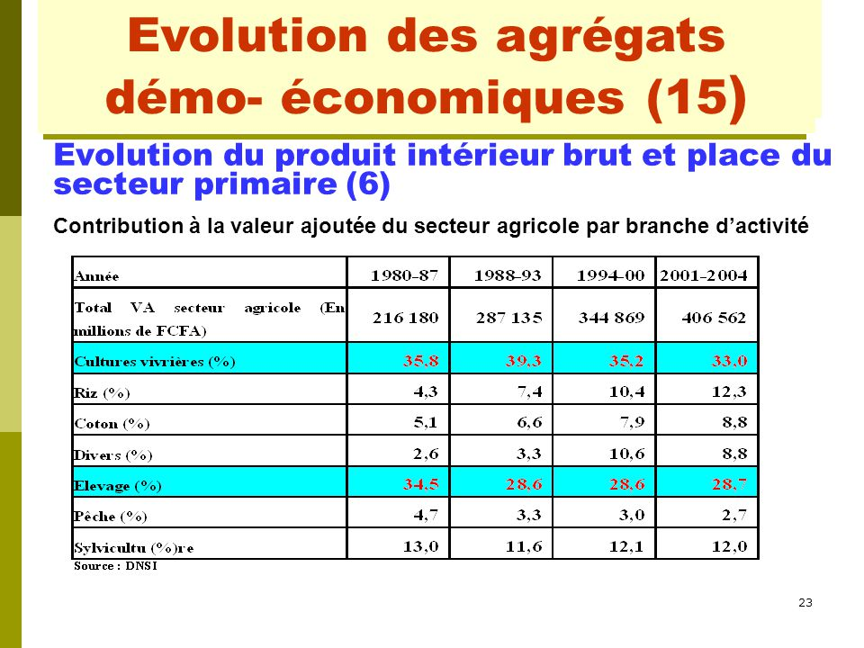 Evolution des agrégats démo- conomiques (2)