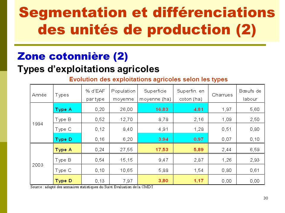 Segmentation et différenciations des unités de production (2)