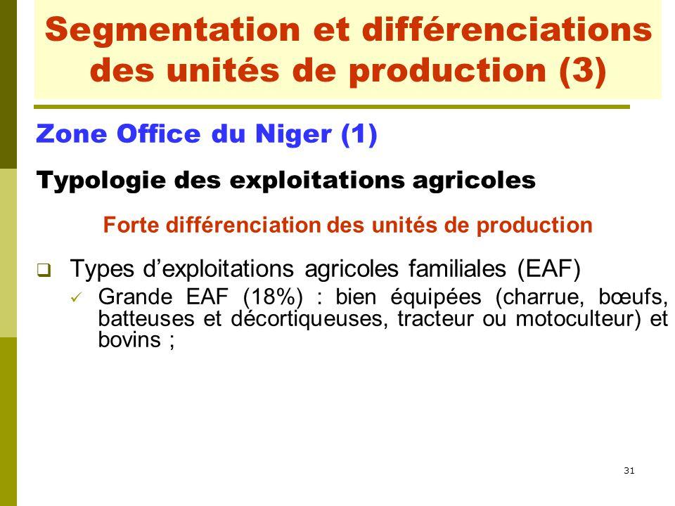 Segmentation et différenciations des unités de production