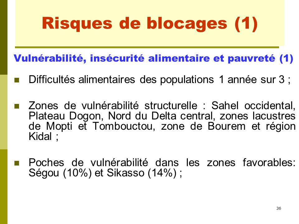 Risques de blocages (1) Vulnérabilité, insécurité alimentaire et pauvreté (1) Difficultés alimentaires des populations 1 année sur 3 ;