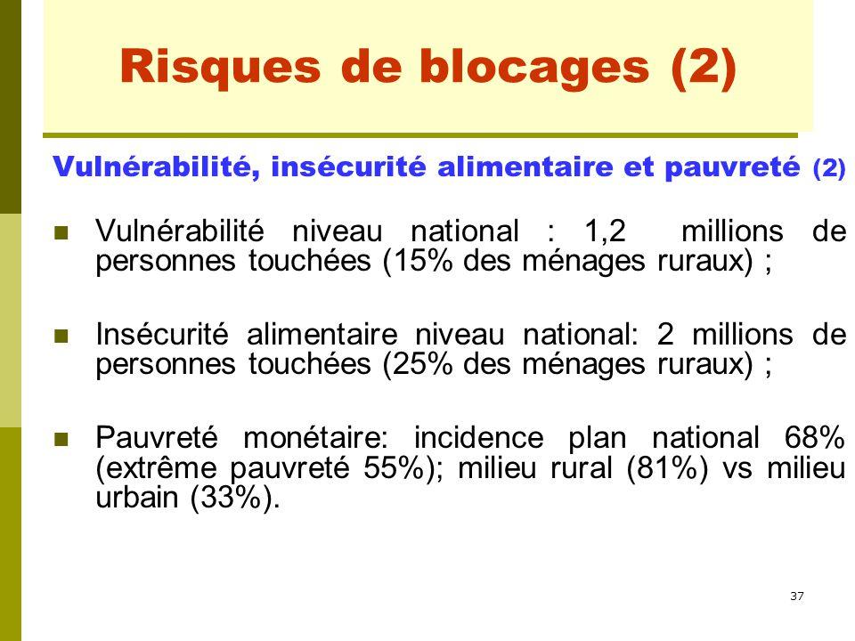 Risques de blocages (2) Vulnérabilité, insécurité alimentaire et pauvreté (2)