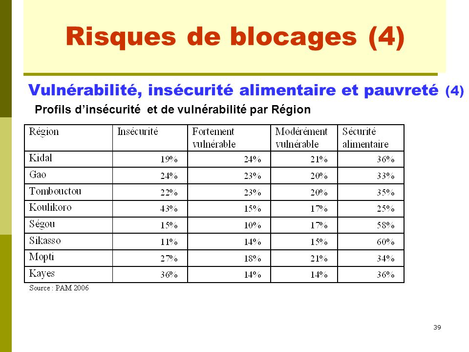 Risques de blocages (1) Risques de blocages (4)