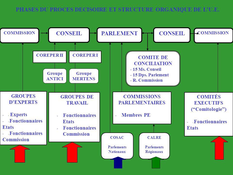 PHASES DU PROCES DECISOIRE ET STRUCTURE ORGANIQUE DE L'U.E.