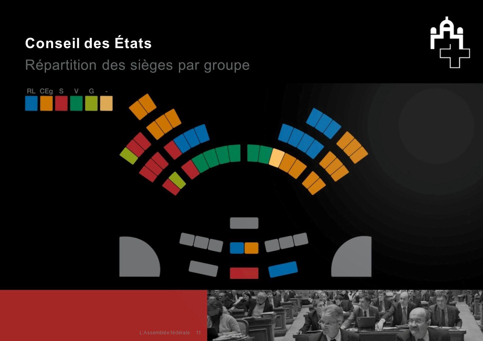 Répartition des sièges par groupe