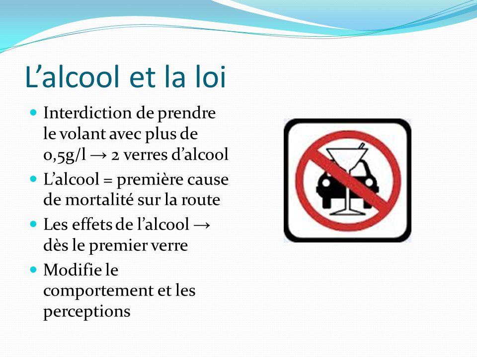 L'alcool et la loi Interdiction de prendre le volant avec plus de 0,5g/l → 2 verres d'alcool. L'alcool = première cause de mortalité sur la route.
